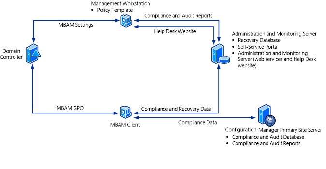 Single Server MBAM 2.0 with Configuration Manager